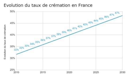 Evolution du taux de crémation en France