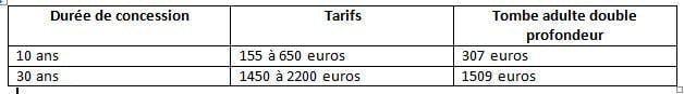 Tableau tarif de concession ville de Saintes