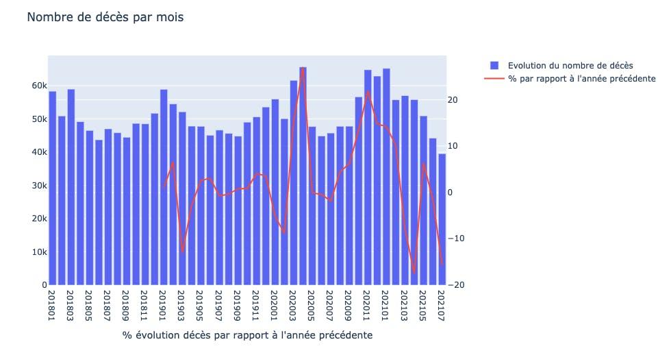 Évolution du nombre de décès janvier juin 2021