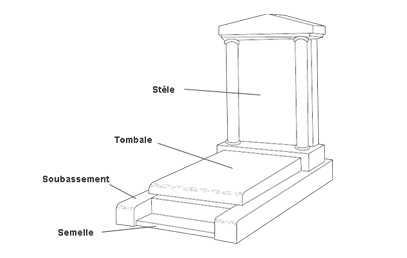 graphique tombe chinoise et ses différentes parties : semelle, soubassement, tombale, stèle
