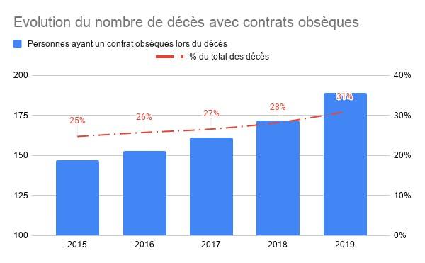 Évolution du nombre de décès avec contrats obsèques