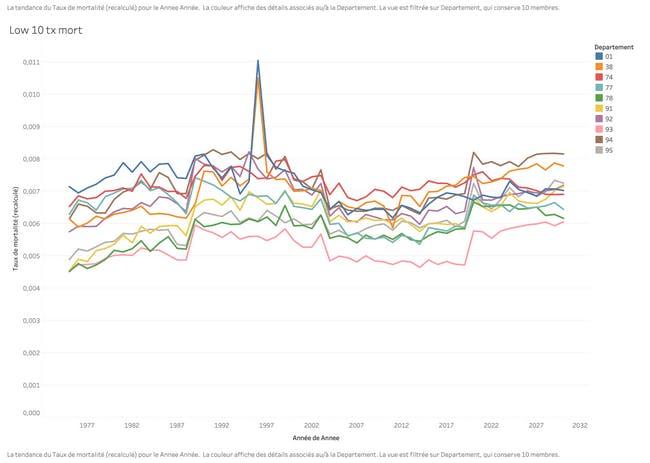Les 10 départements français avec le taux de mortalité le plus faible en 2030