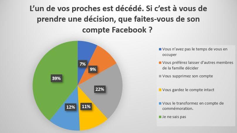 Décès et Facebook