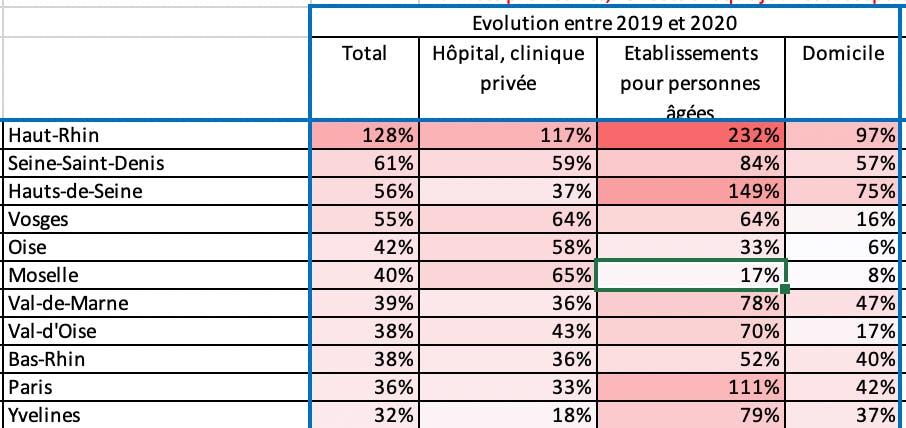 Evolution entre 2019 et 2020 des décès par le lieu