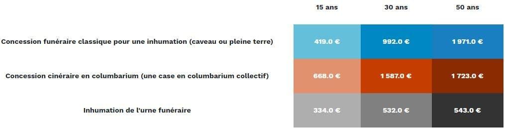 Tabeau tarif cimetière Le Havre: 334 euros à 1971 eurosà