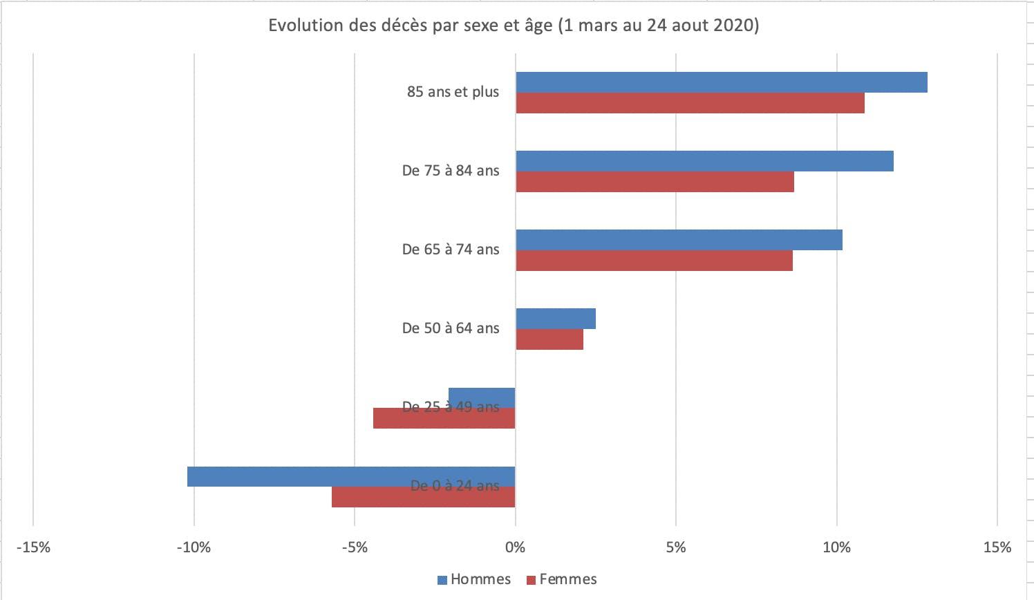 Evolution des décès par sexe et âge (1 mars au 24 aout 2020)