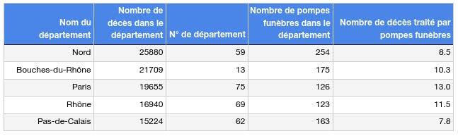 Les départements avec le nombre de décès le plus important France 2020.png