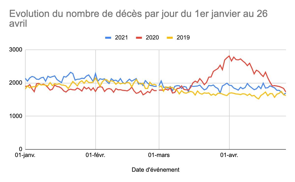 Évolution décès quotidiens janvier avril 2021