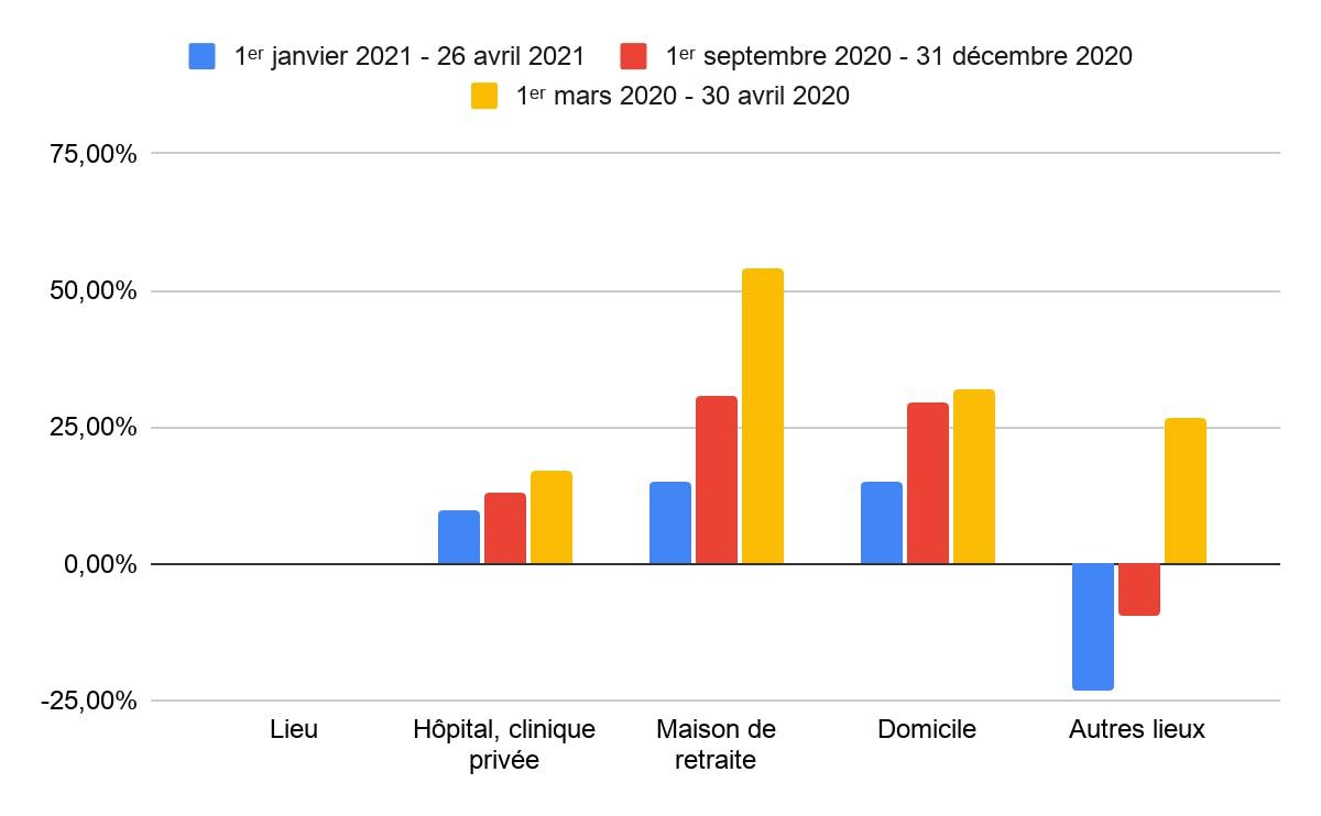 croissance des décès en fonction des lieux janvier avril 2021