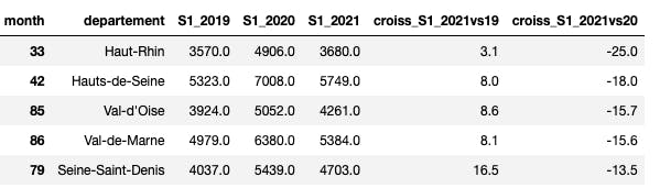 Départements qui connaissent la plus forte décroissance sur le S1 2021