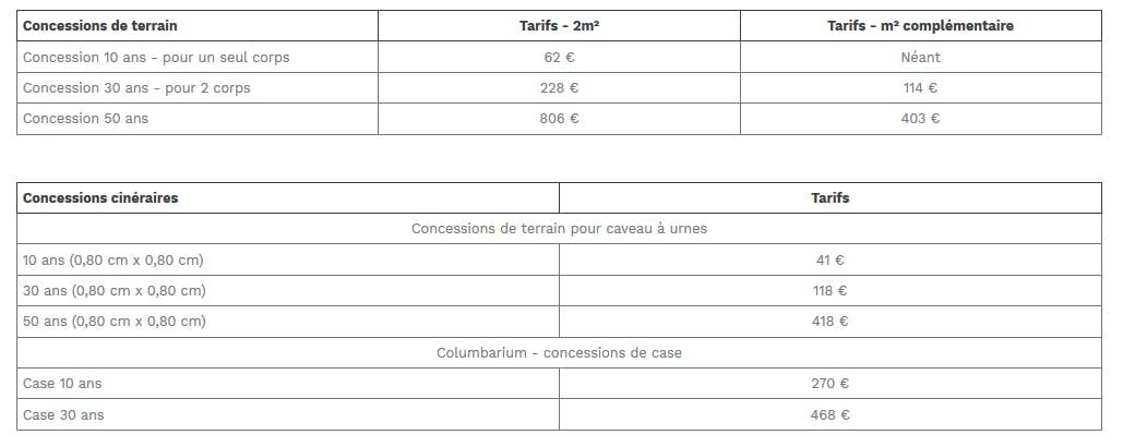Concessions funéraires 10ans 62€, 30ans 228€, 50ans 806€