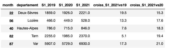 Départements qui connaissent la plus forte croissance sur le S1 2021