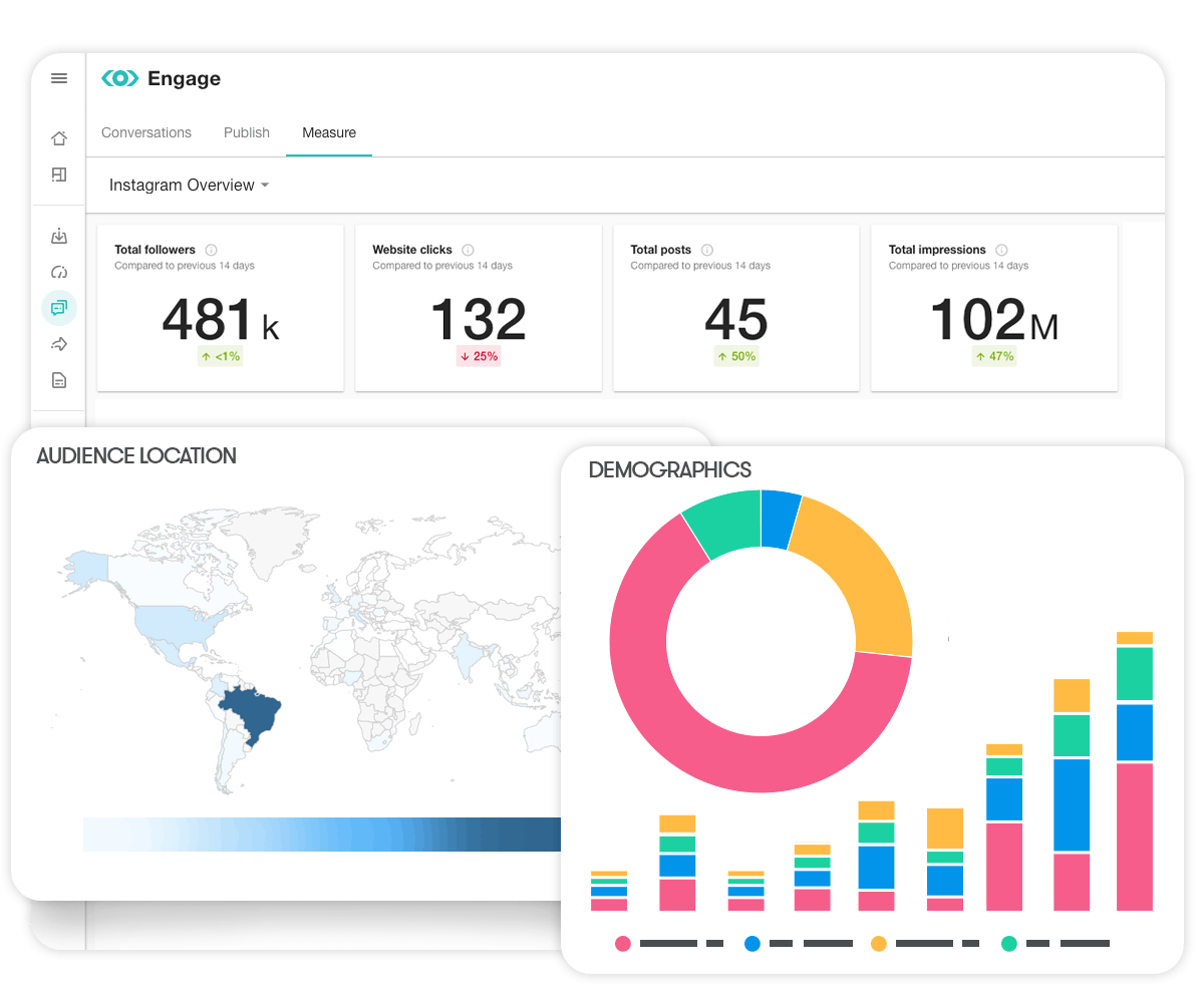 Illustration of Meltwaters Organic Social Media Benchmark Dashboard