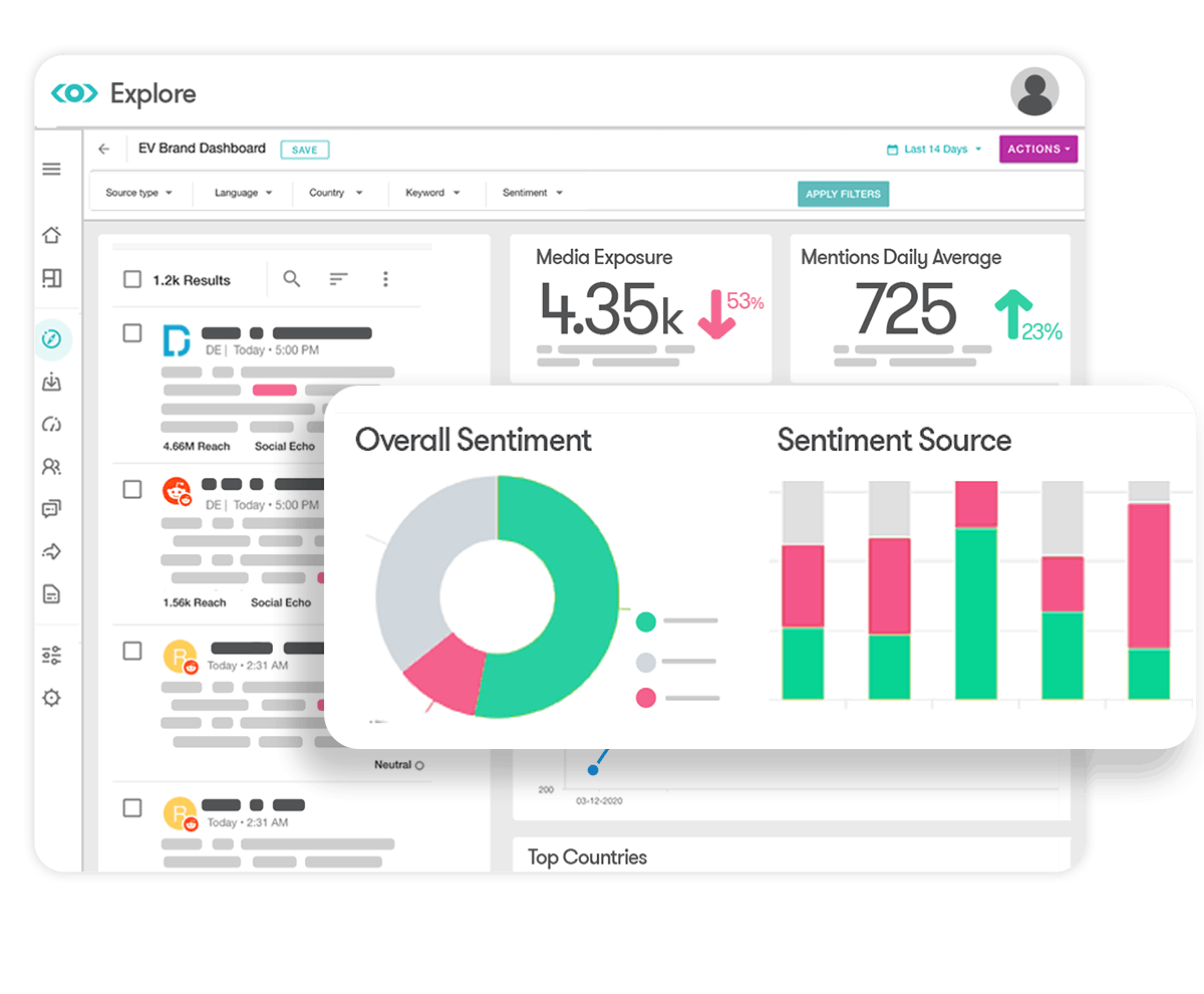 Illustration of Meltwaters sentiment analysis dashboard widgets