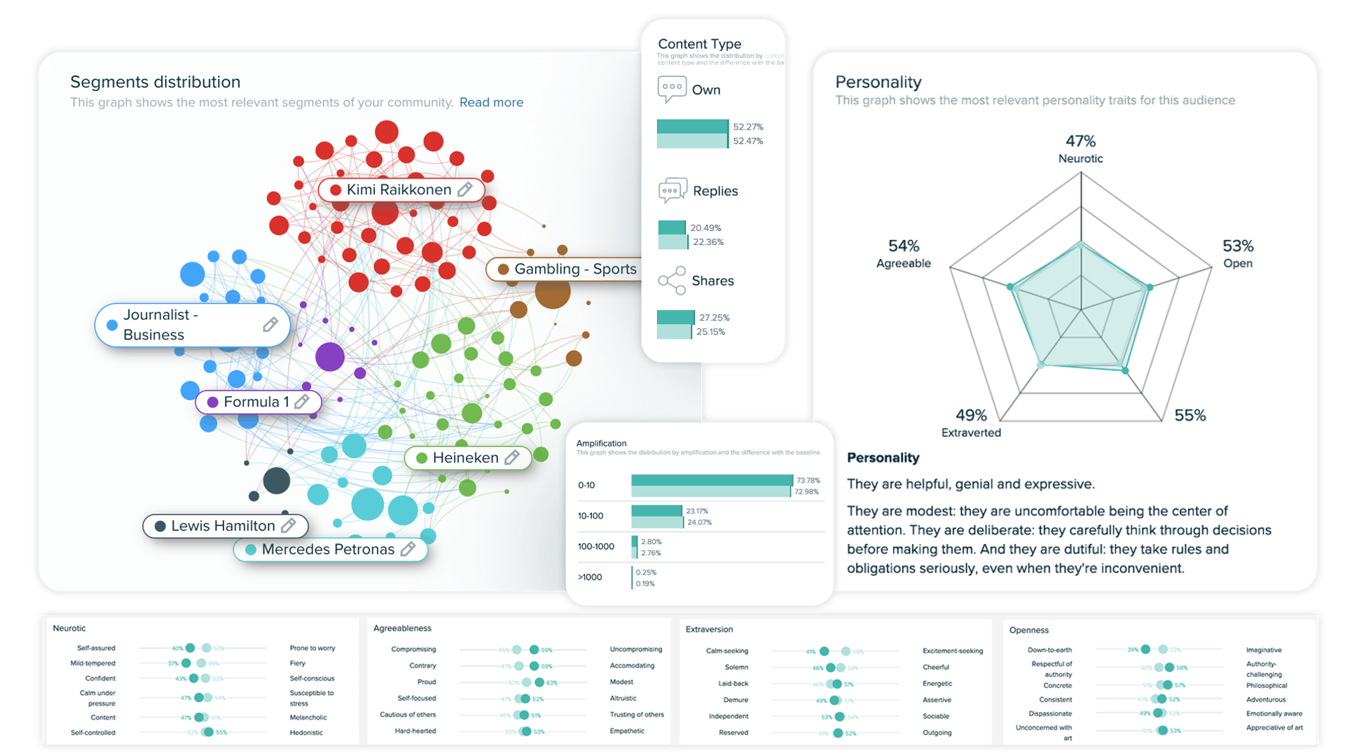 Data widget examples from Meltwaters audience solution