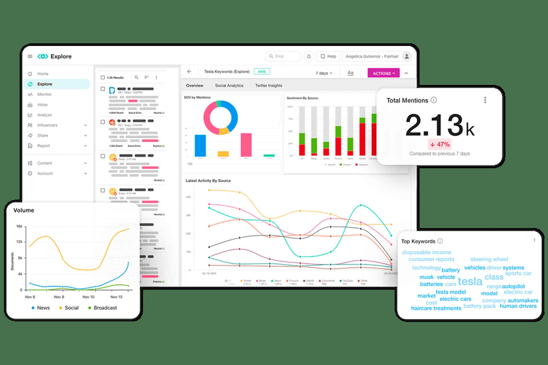 Meltwater Media Monitoring Tool