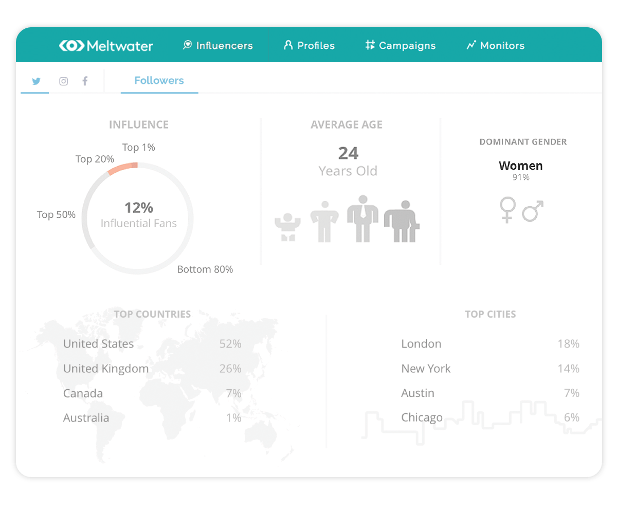 Illustration of Meltwaters Social Influencer Analytics Dashboard