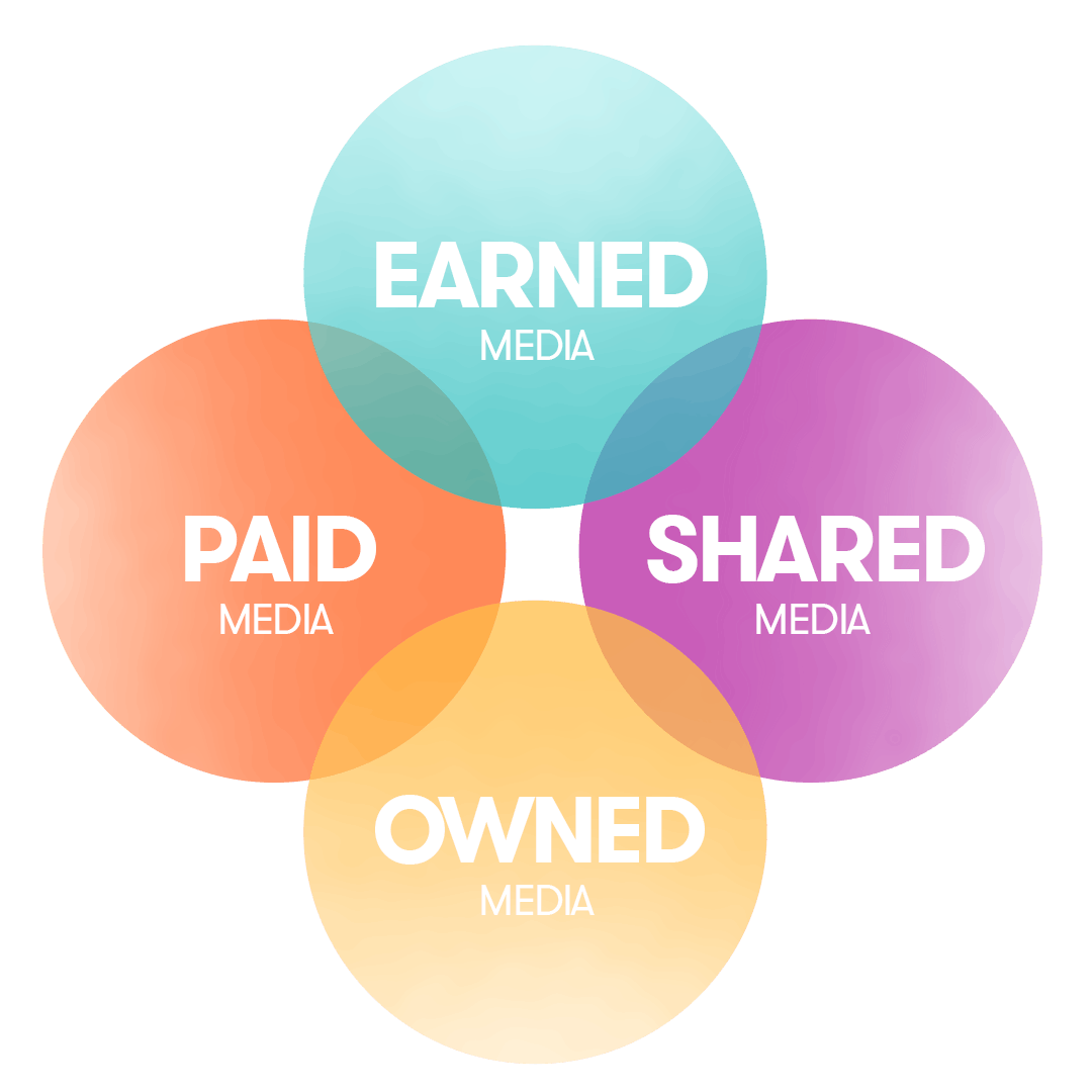 Graphic illustration of earned, paid, shared and owned media