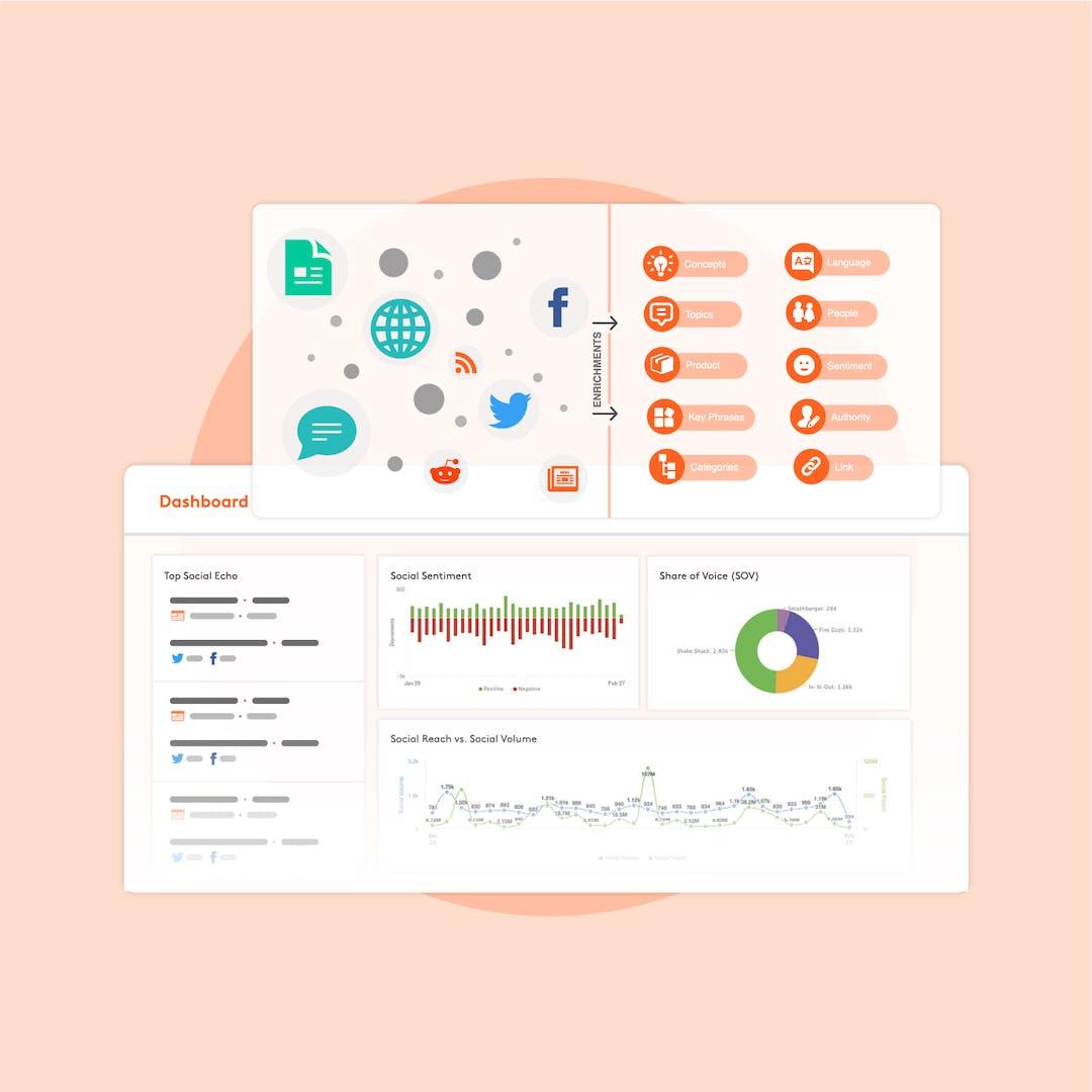 API & Plateforme de Développement