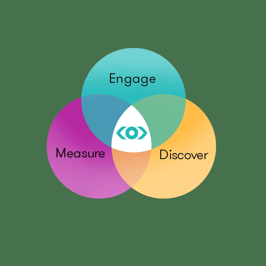 Illustration graphique qui associe Engager, Mesurer et Découvrir