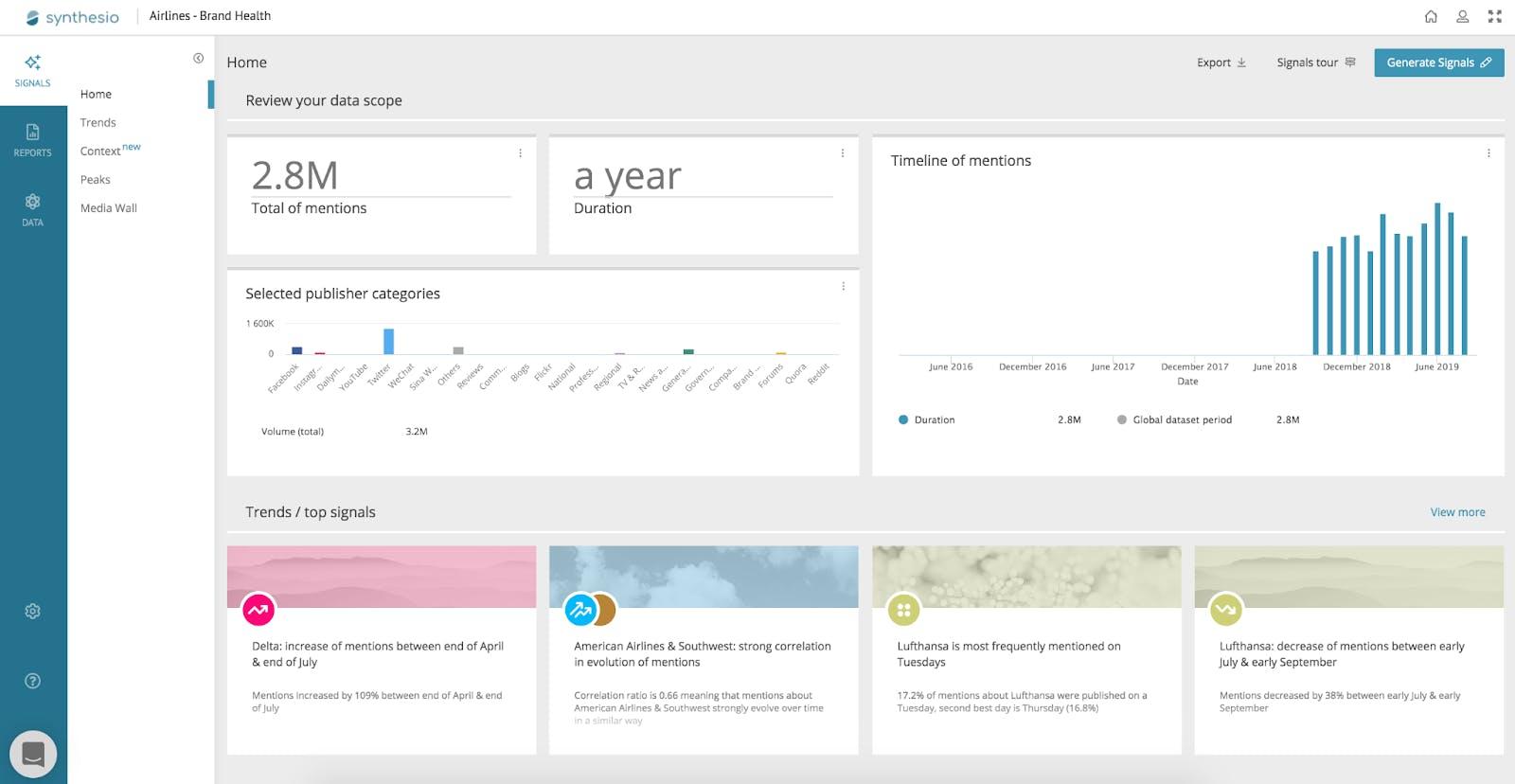 synthesio social analytics dashboard for social media monitoring tool