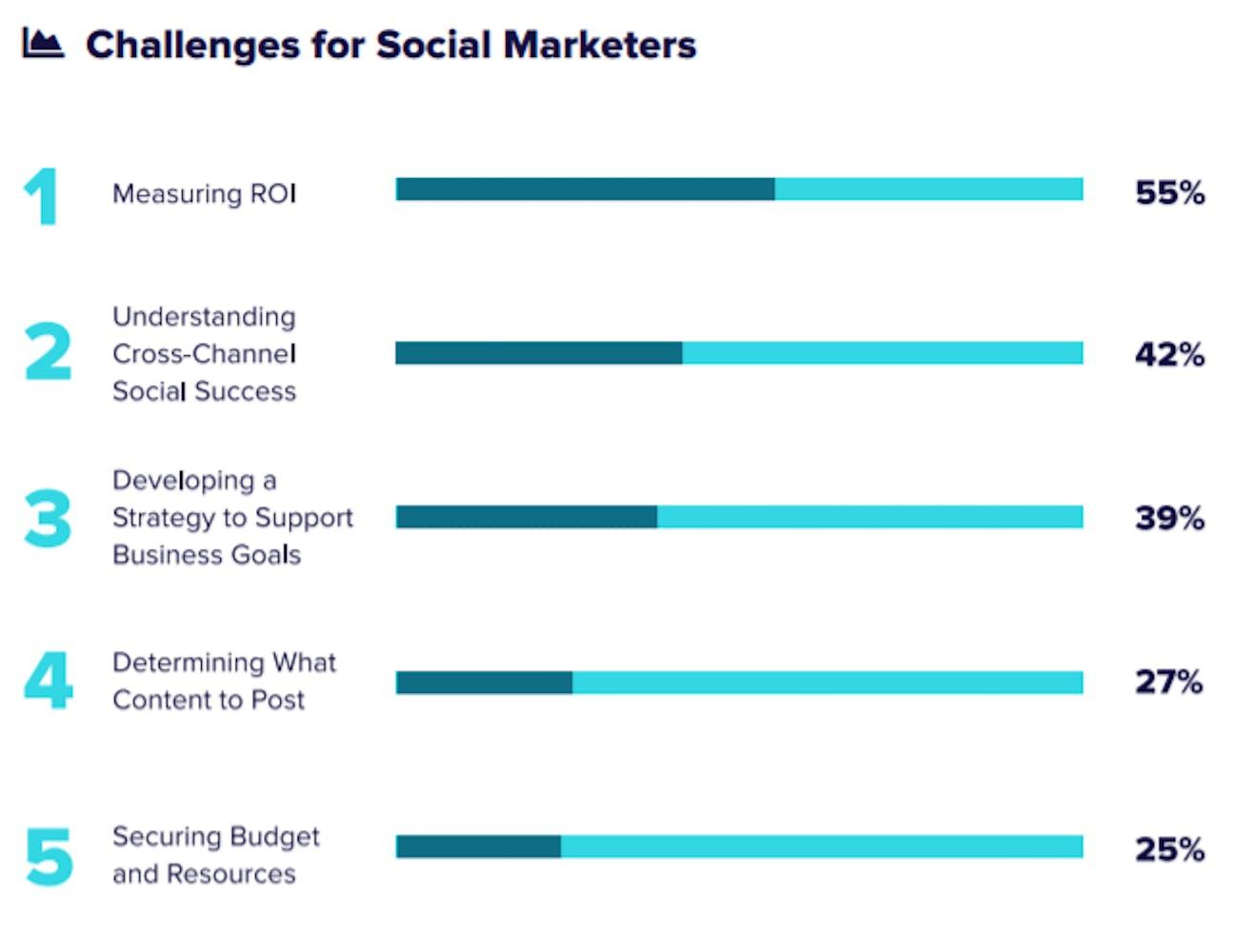 challenges des social marketers