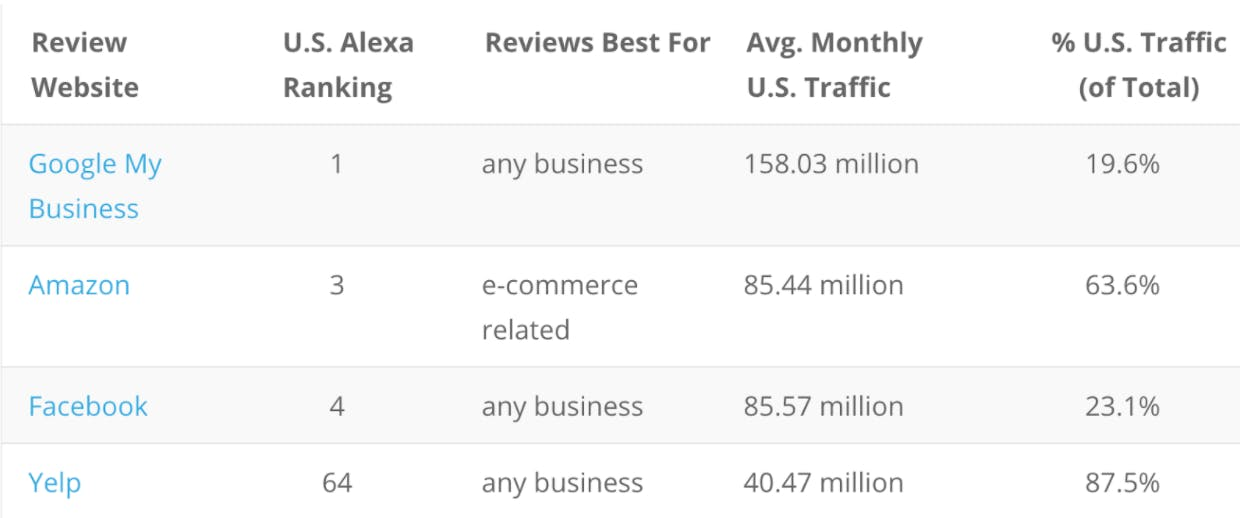 The top customer review platforms