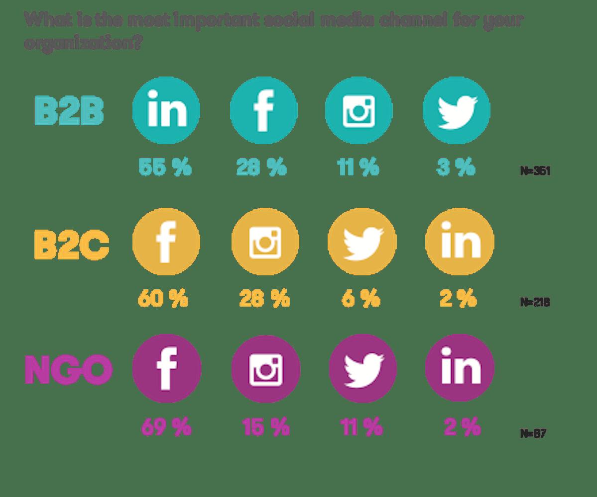 Tärkeimmät sosiaalisen median kanavat eri organisaatioissa