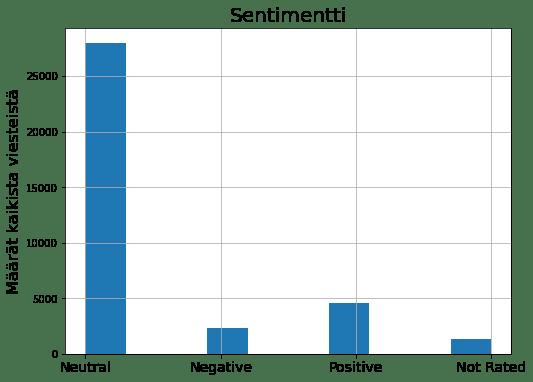 Datan sentimentti -graafi