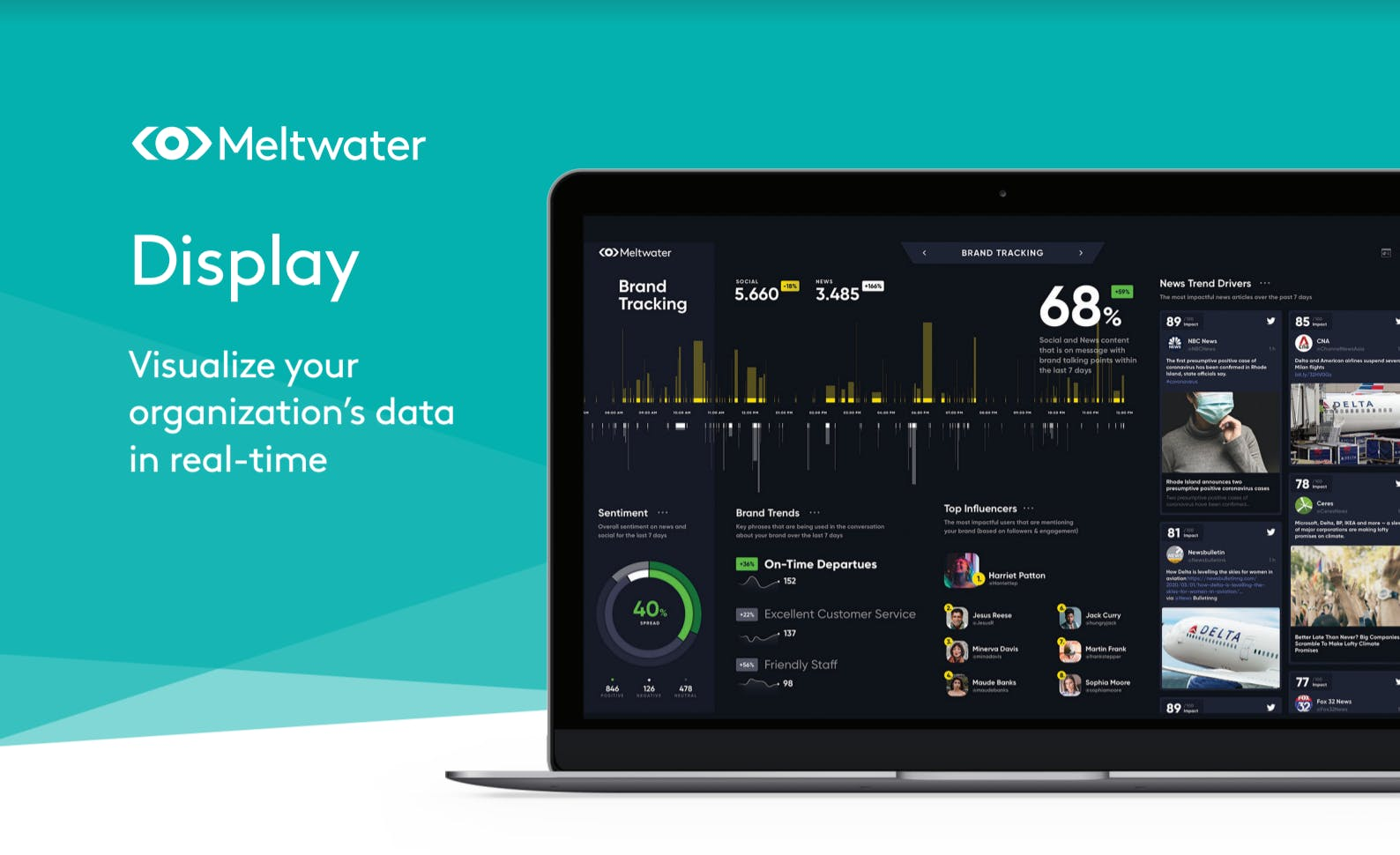 A screenshot of Meltwater's data visualization tool, Meltwater Display. The dashboard includes various graphs, inlcuding bar charts and pie charts.