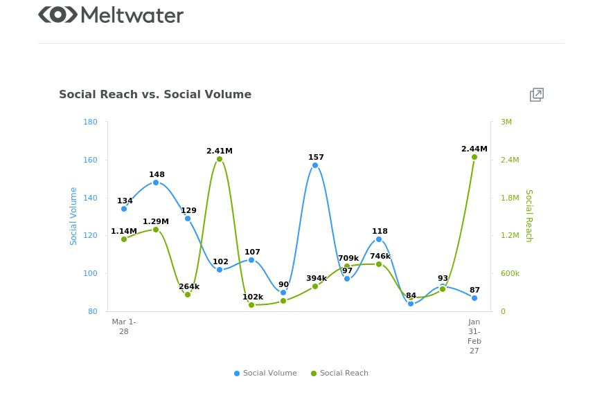 meltwater social reach vs social volume graph on fitness and exercise in the middle east