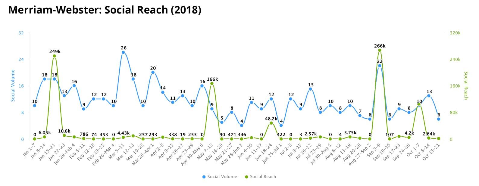 Merriam webster analysis social reach