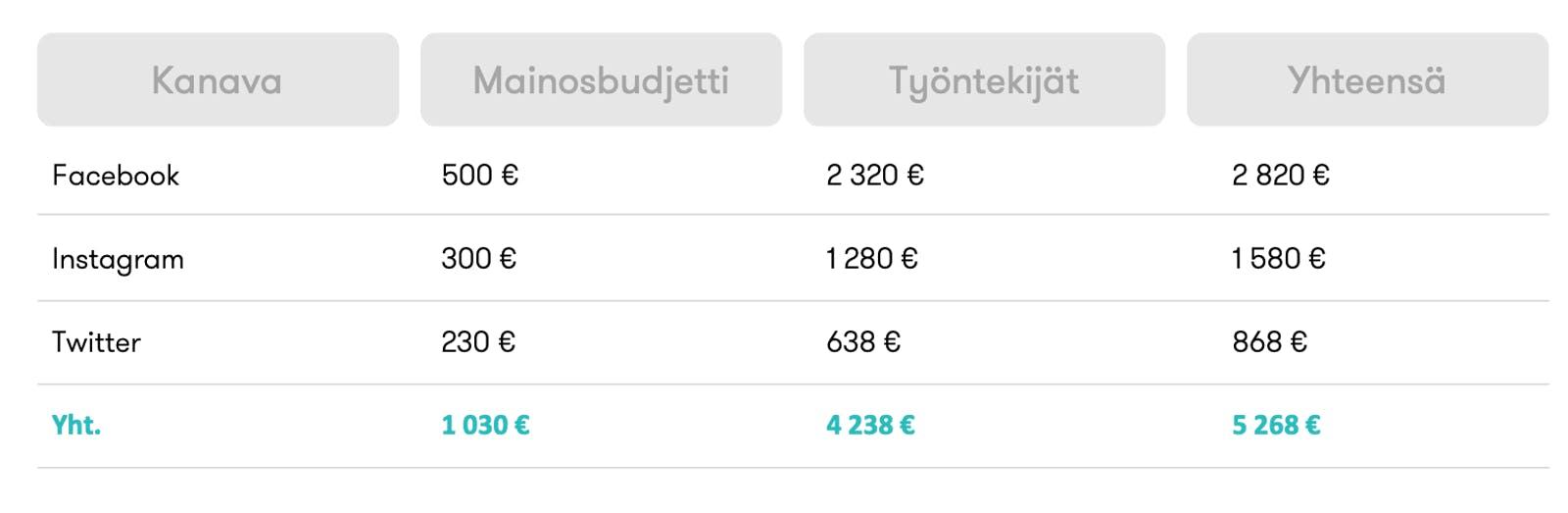 Esimerkki taulukko: sosiaalisen median kustannusten mittaaminen