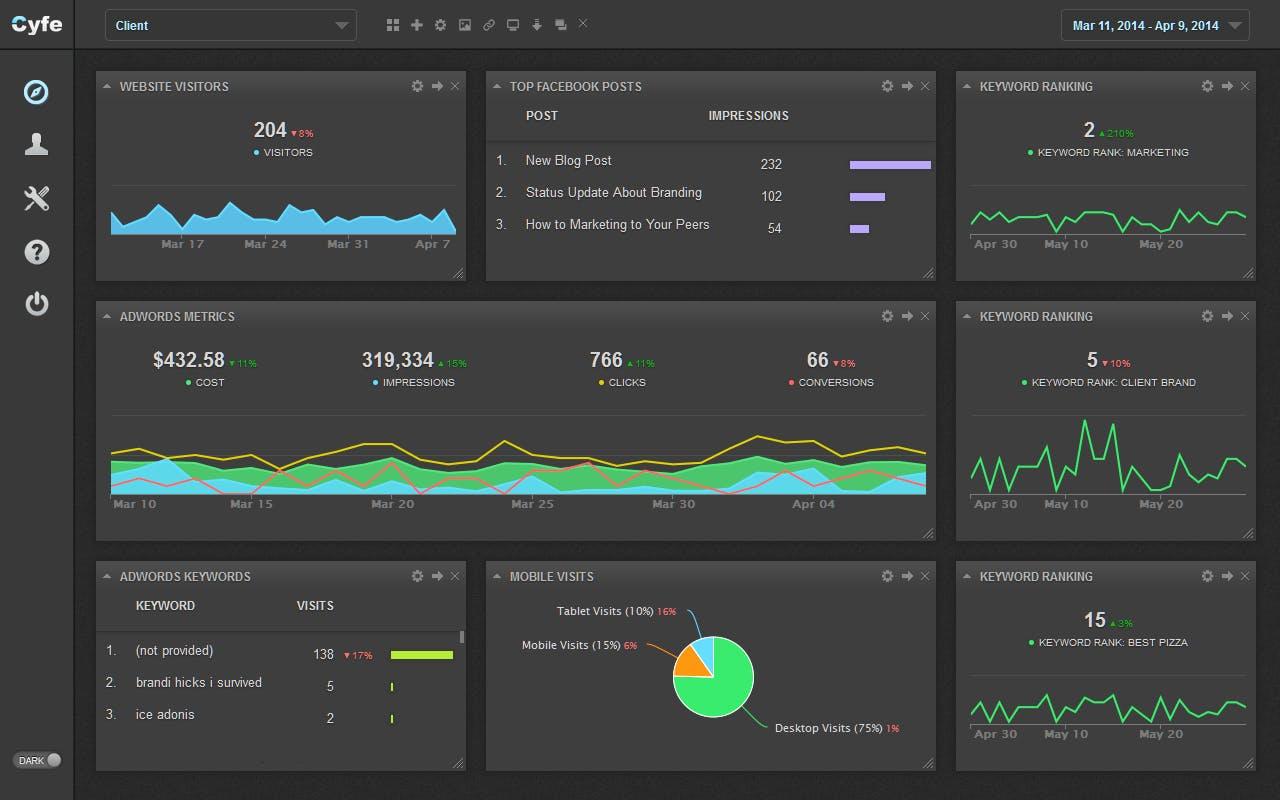 cyfe social media analytics dashboard for social media monitoring tool