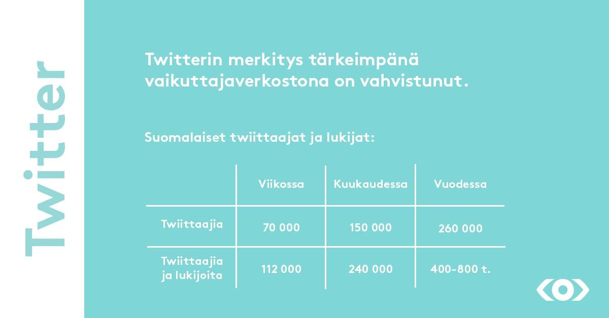 Twitterin merkitys tärkeimpänä vaikuttajaverkostona on vahvistunut.