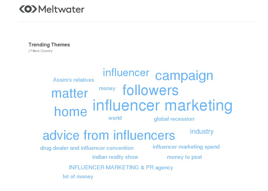 meltwater trending themes on influencer in uae and saudi arabia