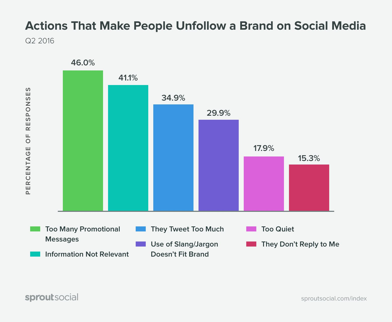 Sprout Social: what makes people unfollow a brand on social media