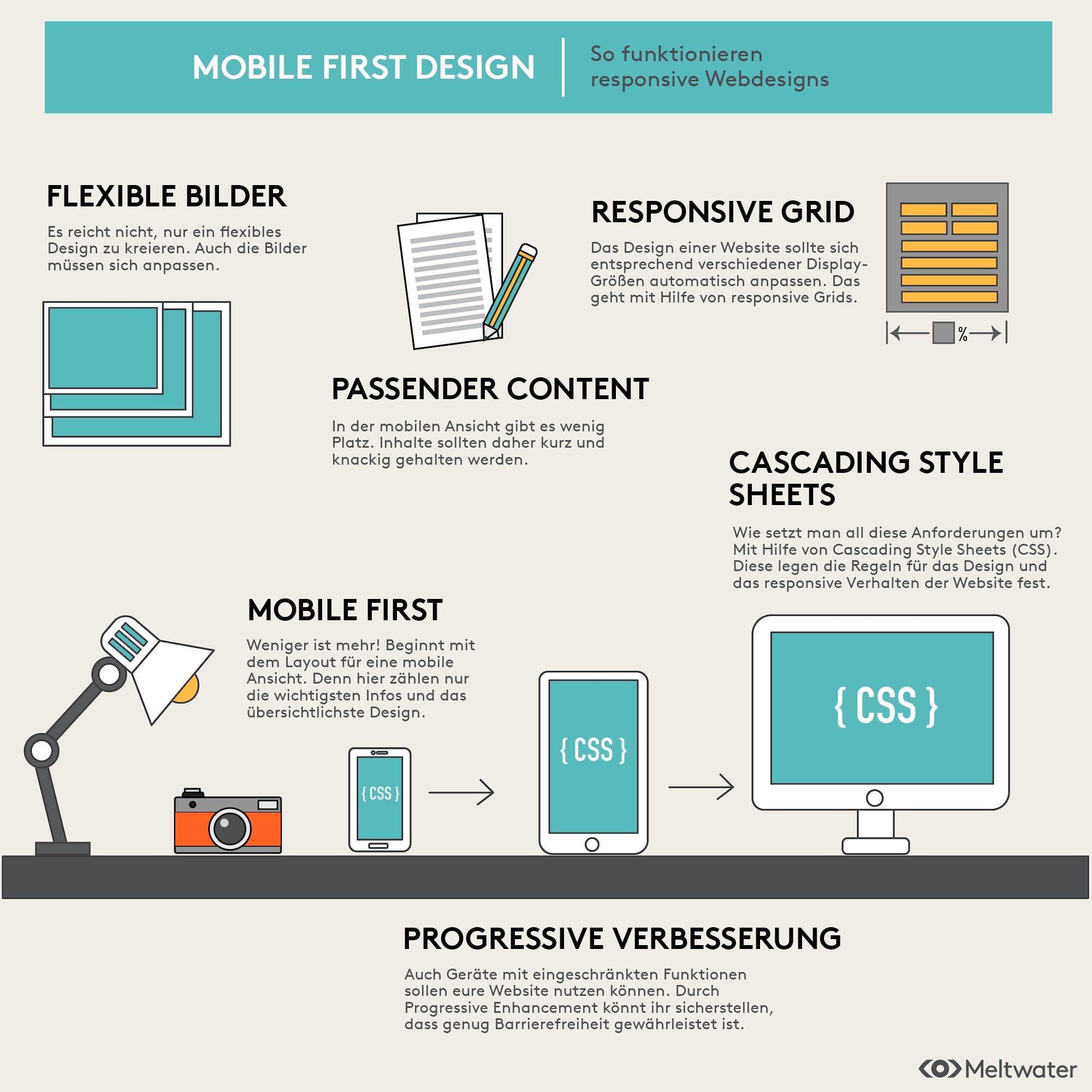 Infografik Mobie First Regeln Erklärung