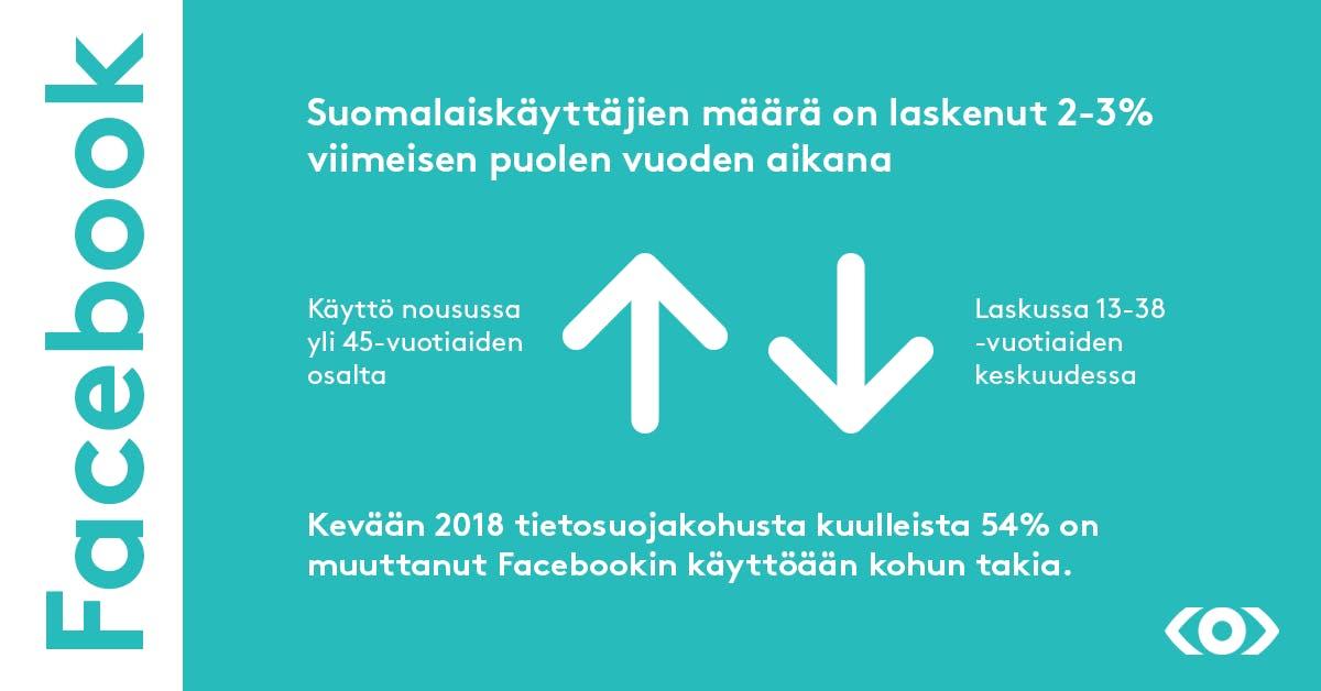 Facebookin käyttäjämäärä Suomessa