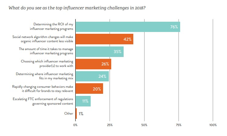"""Graph depicting """"Determining the ROI of my influencer marketing programme"""" as being the biggest marketing challenge."""