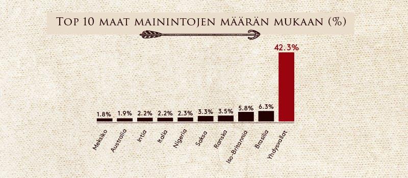 Top 10 maat mainintojen määrän mukaan (%)
