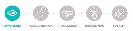 Analysing the Online Customer Journey
