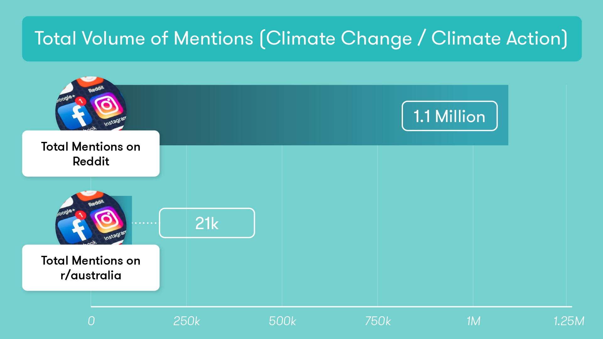 Climate action mentions on Reddit