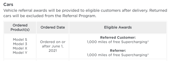 An example of a referral marketing program. This image explains Tesla's referral incentives by each car model in a chart that details the reward the referred customer and referrer will recieve..