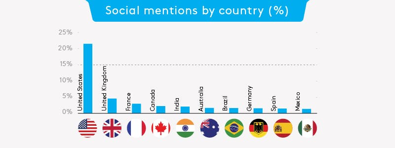 A graph showing social media mentions about Greta Thunberg by country