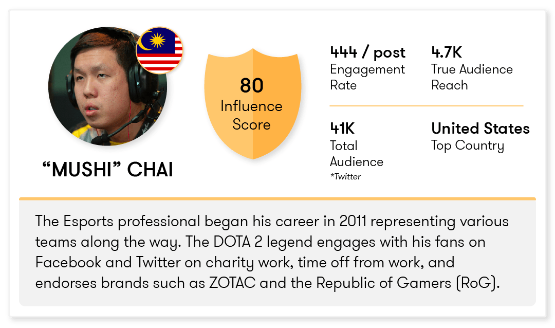 Esports influencer scorecard Mushi Chai