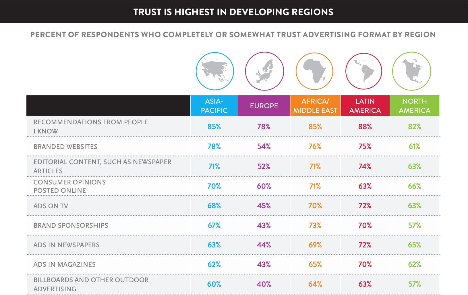 Nielsen Umfrage zu Trust in Advertising