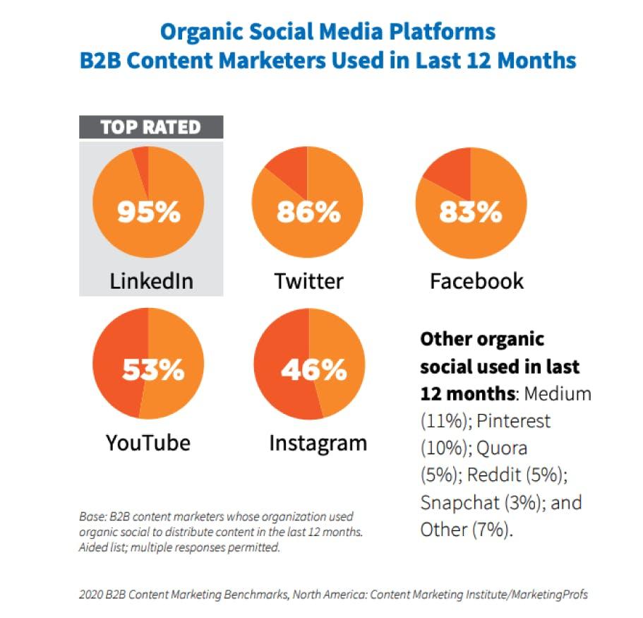 top social media platforms used by B2B marketers