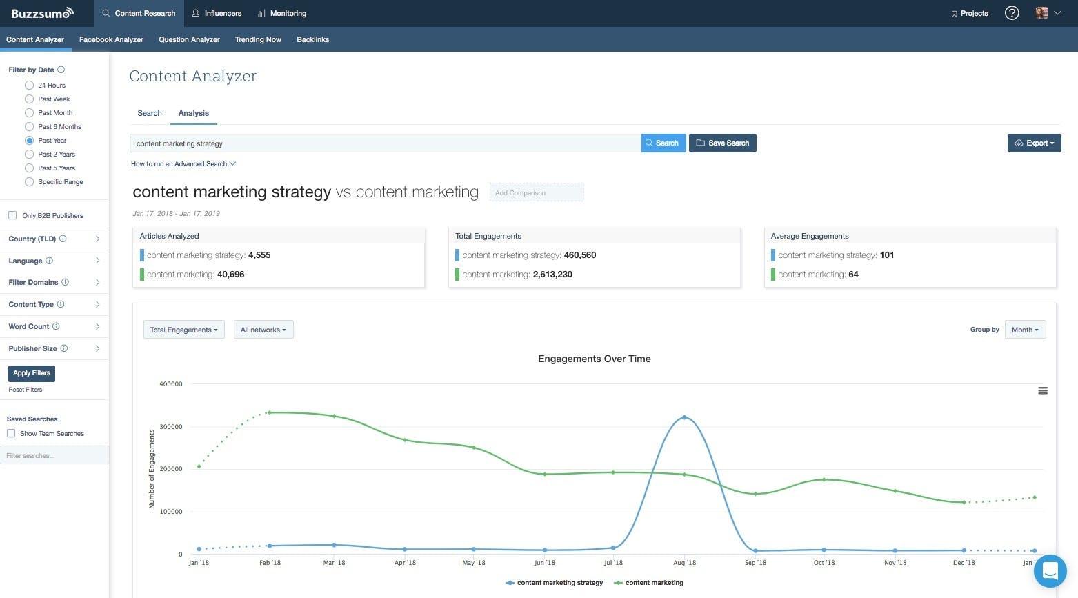 buzzsumo analytics for social media monitoring tool
