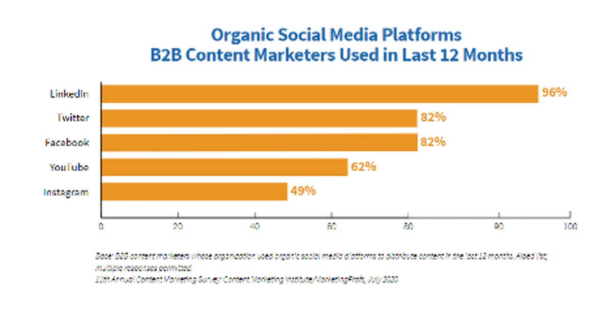 Chart of B2B social media marketing channels used for organic content